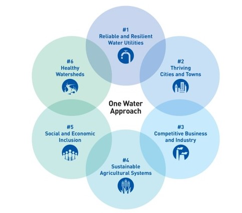 One Water Approach