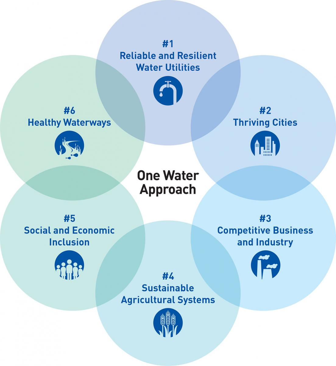 One Water Roadmap: The Sustainable Management of Life\'s Most ...